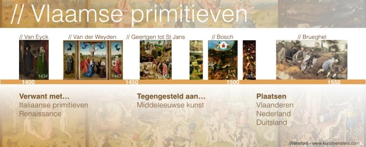 de Vlaamse Primitieven - Tijdlijn
