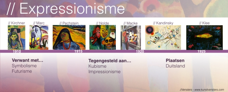 Expressionisme - Tijdlijn