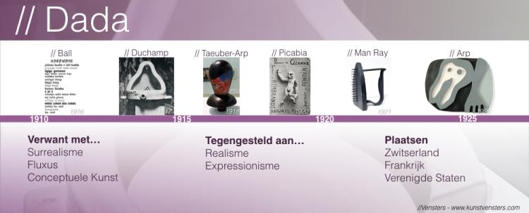 Kunstgeschiedenis - Dada overzicht