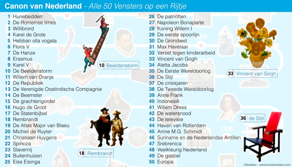 Canon van Nederland - Overzicht