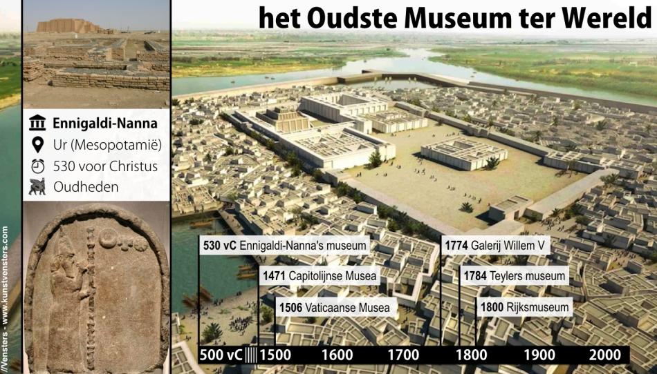 Het Oudste Museum ter Wereld