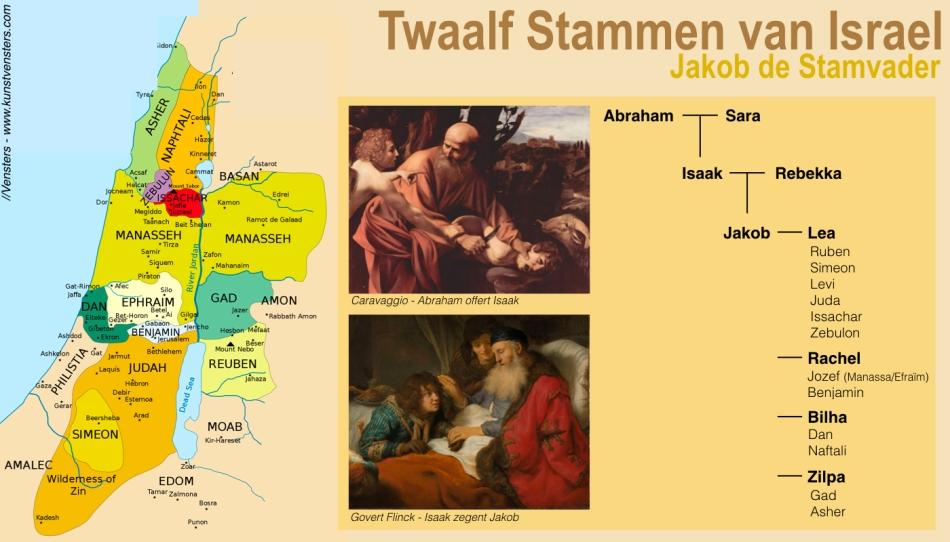 Twaalf Stammen van Israel - Jakob